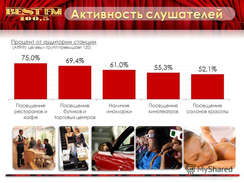 Процент от аудитории станции (Affinity целевых групп превышает 120) 1.sh bad find_related.js lib stem_test.js TNS Москва Апрель – Июнь 2011