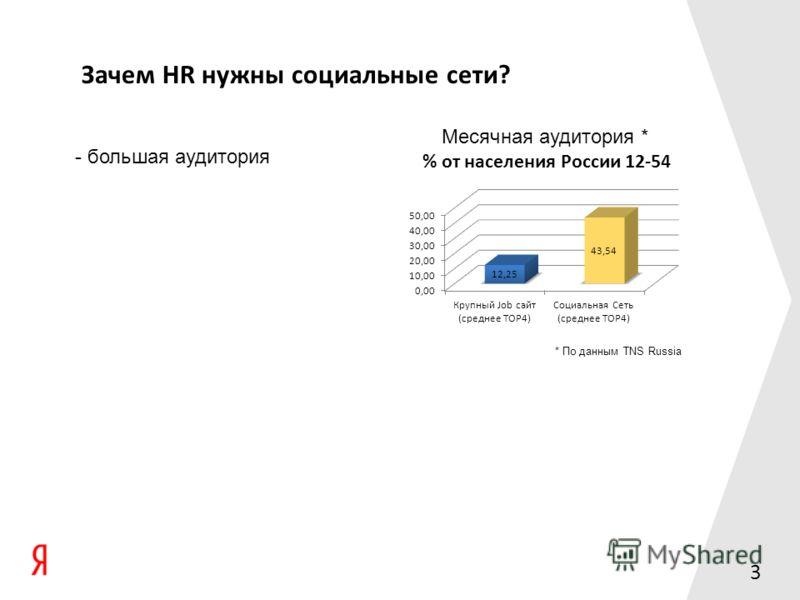3 Зачем HR нужны социальные сети? Месячная аудитория 1.sh bad find_related.js lib stem_test.js 1.sh bad find_related.js lib stem_test.js По данным TNS Russia - большая аудитория