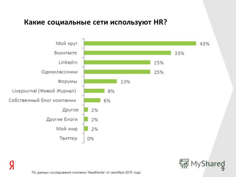 9 Какие социальные сети используют HR? По данным исследования компании HeadHunter от сентября 2010 года.