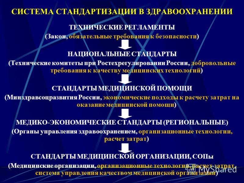 СИСТЕМА СТАНДАРТИЗАЦИИ В ЗДРАВООХРАНЕНИИ ТЕХНИЧЕСКИЕ РЕГЛАМЕНТЫ (Закон, обязательные требования к безопасности) НАЦИОНАЛЬНЫЕ СТАНДАРТЫ (Технические комитеты при Ростехрегулировании России, добровольные требования к качеству медицинских технологий) СТ