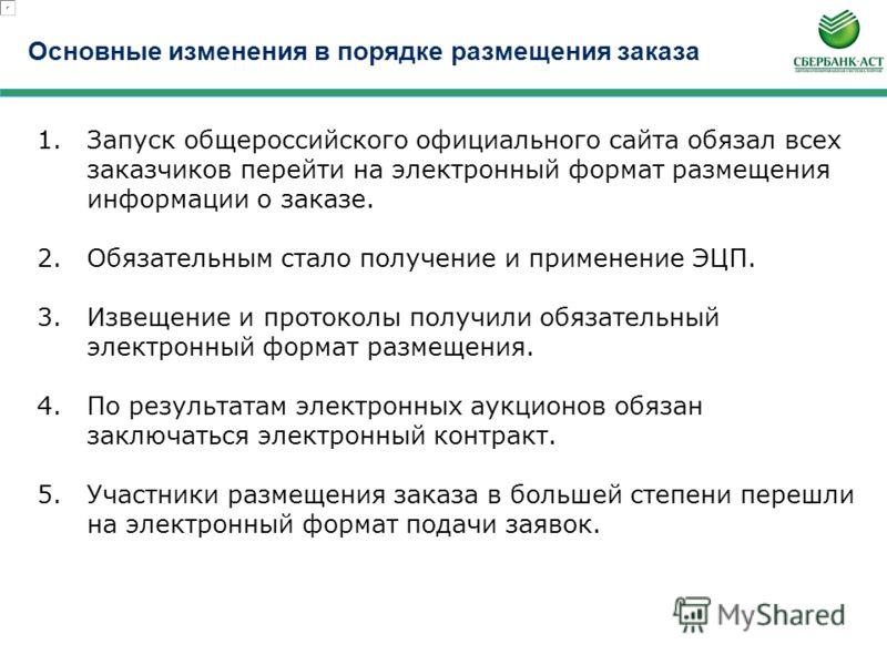 ЭЛЕКТРОННЫЕ ЗАКУПКИ практика проведения на примере площадки «Сбербанк-АСТ»