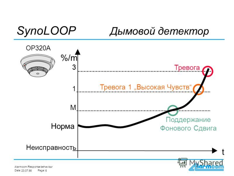 Alarmcom: Date:Page: 23.07.984 Response behaviour t dT SynoLINE Температурный детектор HI320C диференциальный Норма