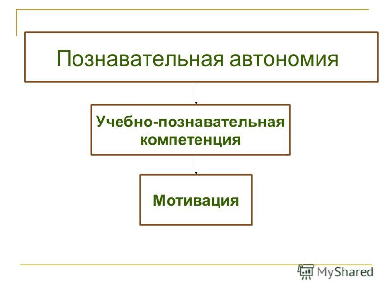 Познавательная автономия Учебно-познавательная компетенция Мотивация