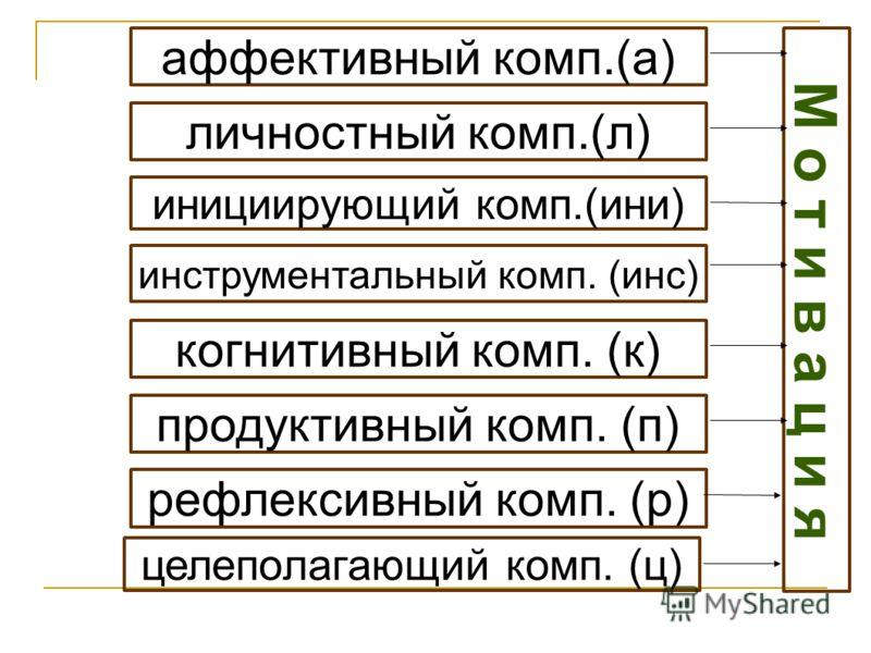 аффективный комп.(а) личностный комп.(л) инициирующий комп.(ини) инструментальный комп. (инс) когнитивный комп. (к) продуктивный комп. (п) рефлексивный комп. (р) целеполагающий комп. (ц)