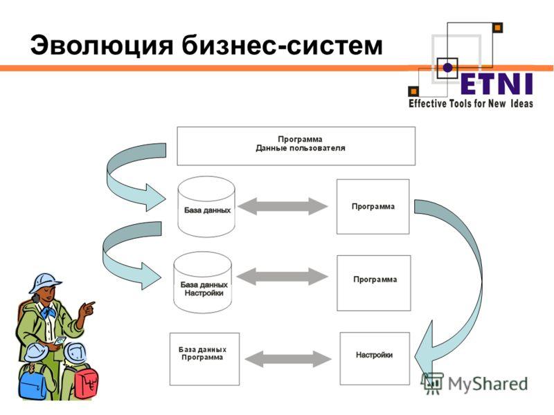 Эволюция бизнес-систем