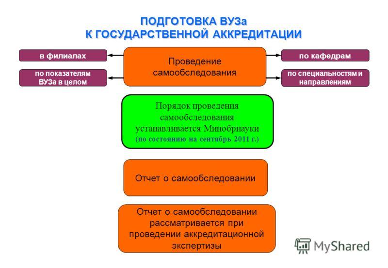 Проведение самообследования Порядок проведения самообследования устанавливается Минобрнауки (по состоянию на сентябрь 2011 г.) Отчет о самообследовании Отчет о самообследовании рассматривается при проведении аккредитационной экспертизы ПОДГОТОВКА ВУЗ