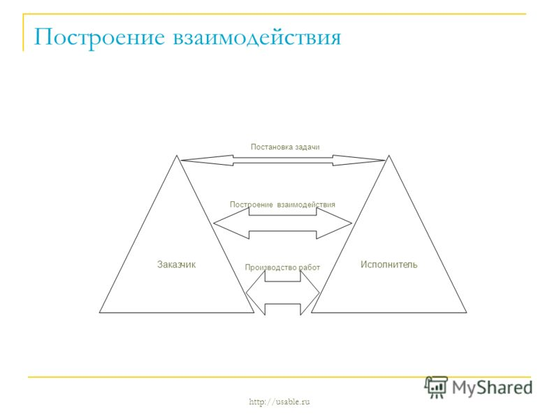 http://usable.ru Построение взаимодействия Постановка задачи Построение взаимодействия Производство работ ИсполнительЗаказчик