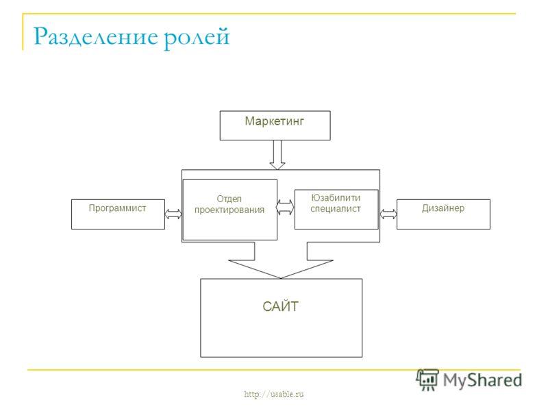 http://usable.ru Разделение ролей Отдел проектирования Юзабилити специалист ПрограммистДизайнер Маркетинг САЙТ