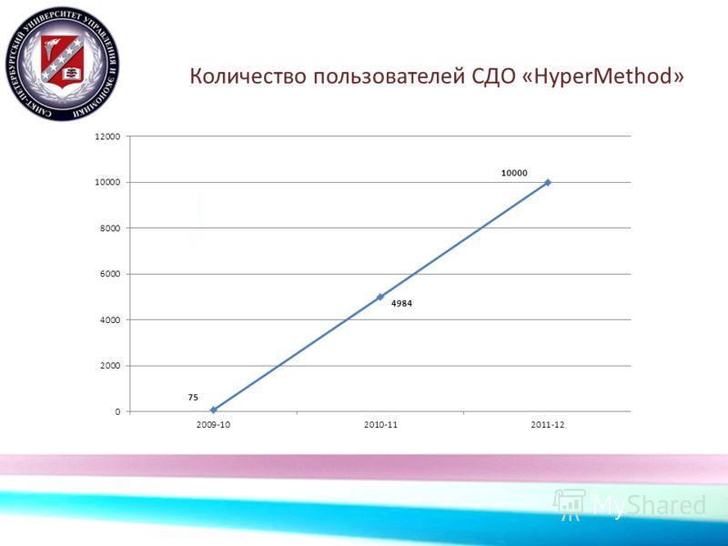 Количество пользователей СДО «HyperMethod»