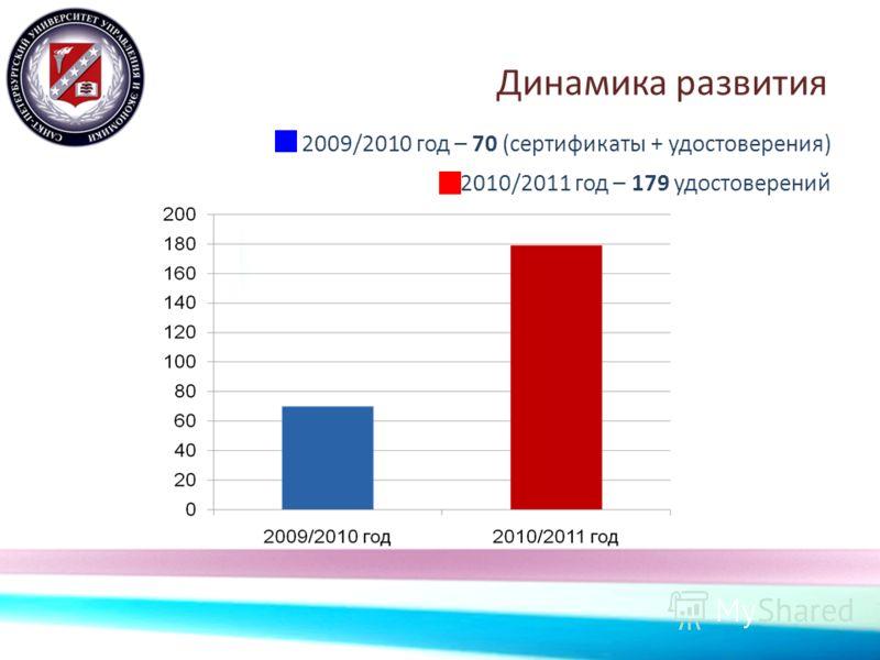 Динамика развития 2009/2010 год – 70 (сертификаты + удостоверения) 2010/2011 год – 179 удостоверений