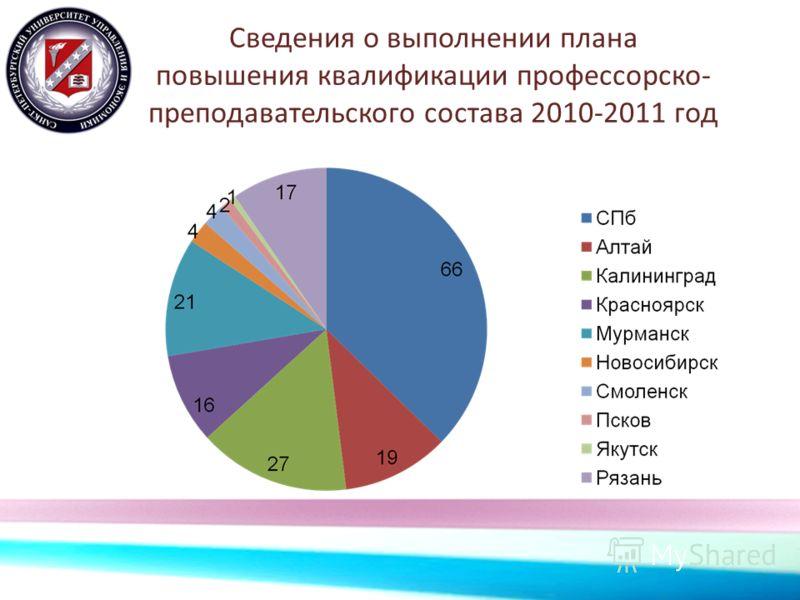 Сведения о выполнении плана повышения квалификации профессорско- преподавательского состава 2010-2011 год