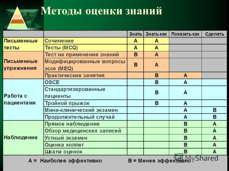Матрица оценки