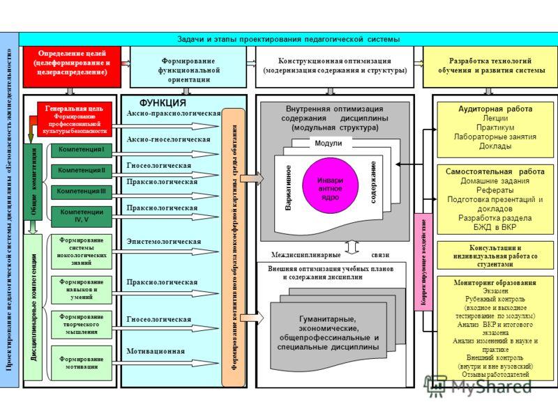 Проектирование педагогической системы дисциплины «Безопасность жизнедеятельности» Формирование функциональной ориентации Определение целей (целеформирование и целераспределение) Конструкционная оптимизация (модернизация содержания и структуры) Разраб