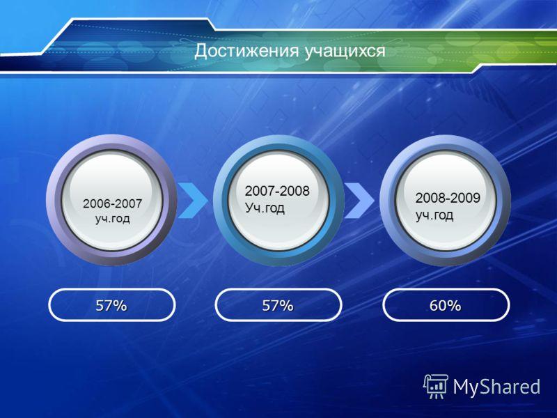 Достижения учащихся 57%57%60% 2006-2007 уч.год 2007-2008 Уч.год 2008-2009 уч.год