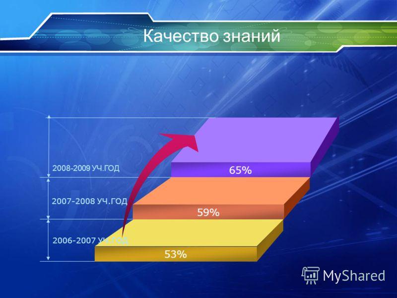 Качество знаний 65% 59% 53% 2007-2008 УЧ.ГОД 2006-2007 УЧ.ГОД 2008-2009 УЧ.ГОД