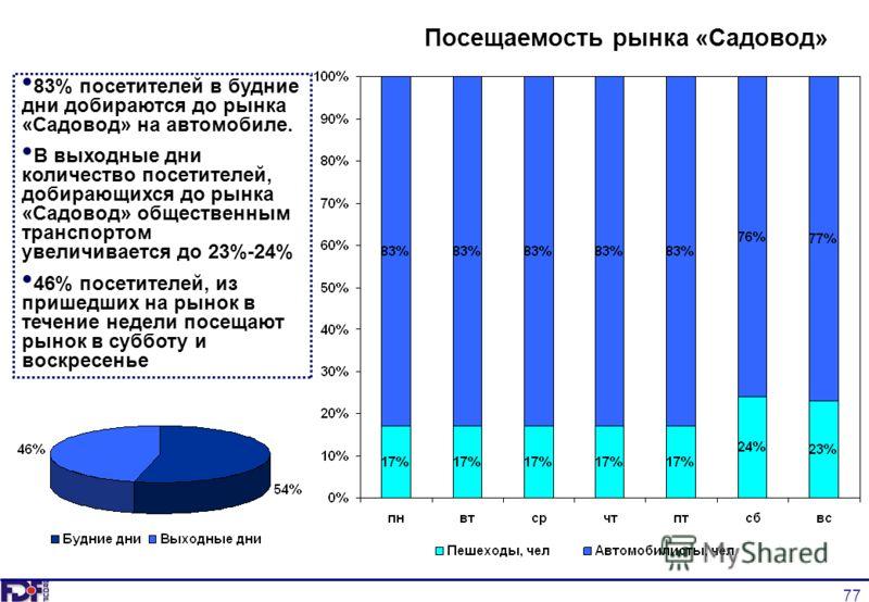 77 Посещаемость рынка «Садовод» 83% посетителей в будние дни добираются до рынка «Садовод» на автомобиле. В выходные дни количество посетителей, добирающихся до рынка «Садовод» общественным транспортом увеличивается до 23%-24% 46% посетителей, из при