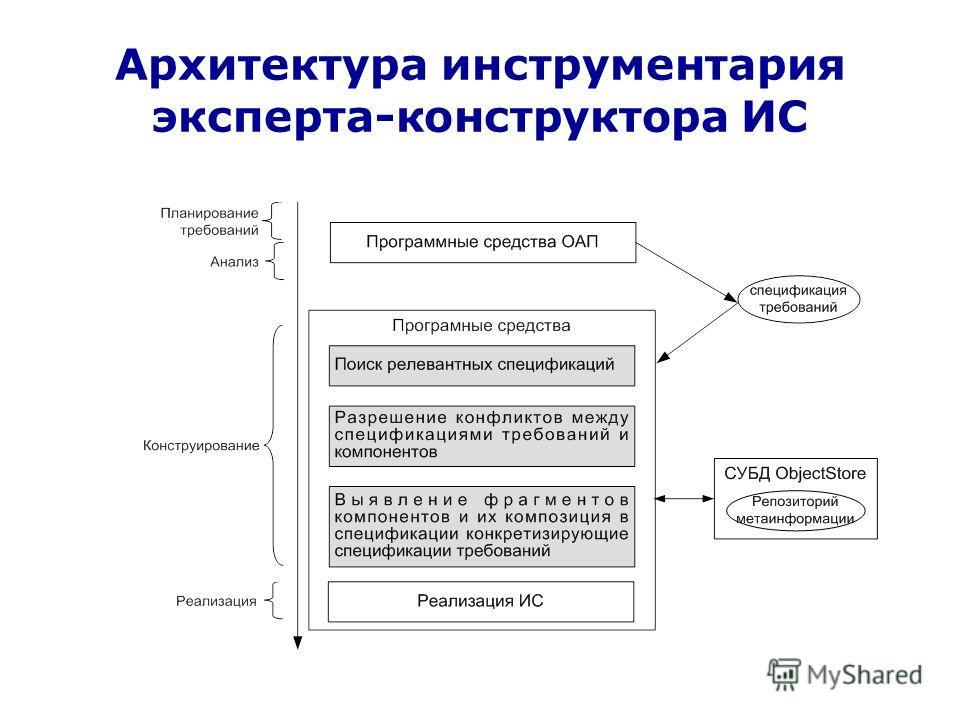 Архитектура инструментария эксперта-конструктора ИС