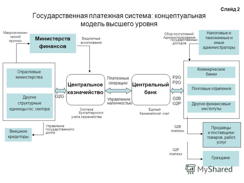 Государственная платежная система: концептуальная модель высшего уровня Бюджетные ассигнования Отраслевые министерства Управление государственного долга Другие структурные единицы гос. сектора Внешние кредиторы Центральное казначейство Система бухгал