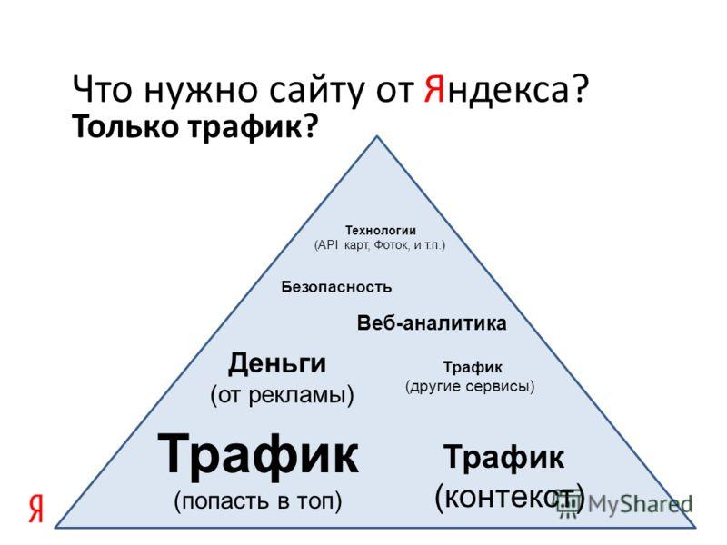 Только трафик? Что нужно сайту от Яндекса? Трафик (попасть в топ) Деньги (от рекламы) Трафик (контекст) Трафик (другие сервисы) Веб-аналитика Безопасность Технологии (API карт, Фоток, и т.п.)