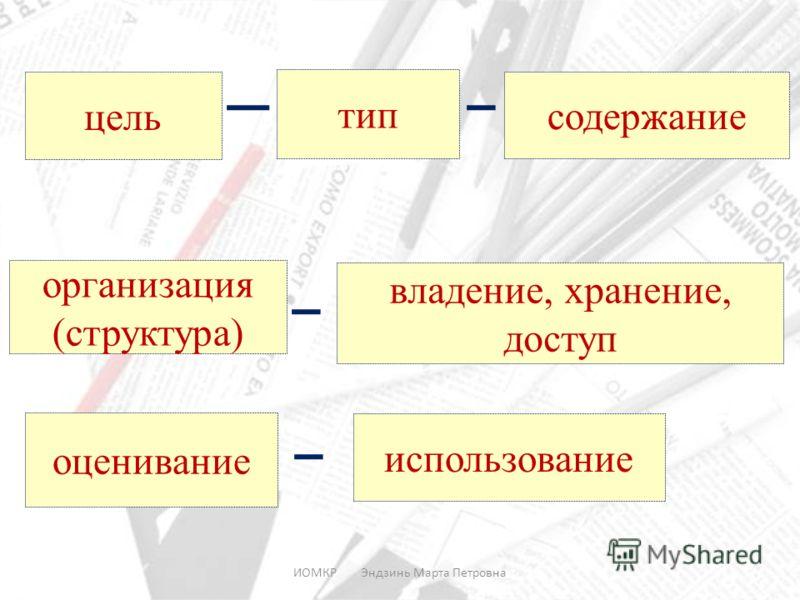 ИОМКР Эндзинь Марта Петровна цель тип содержание организация (структура) владение, хранение, доступ оценивание использование