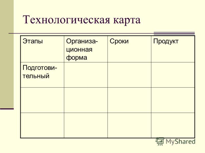 Технологическая карта ЭтапыОрганиза- ционная форма СрокиПродукт Подготови- тельный
