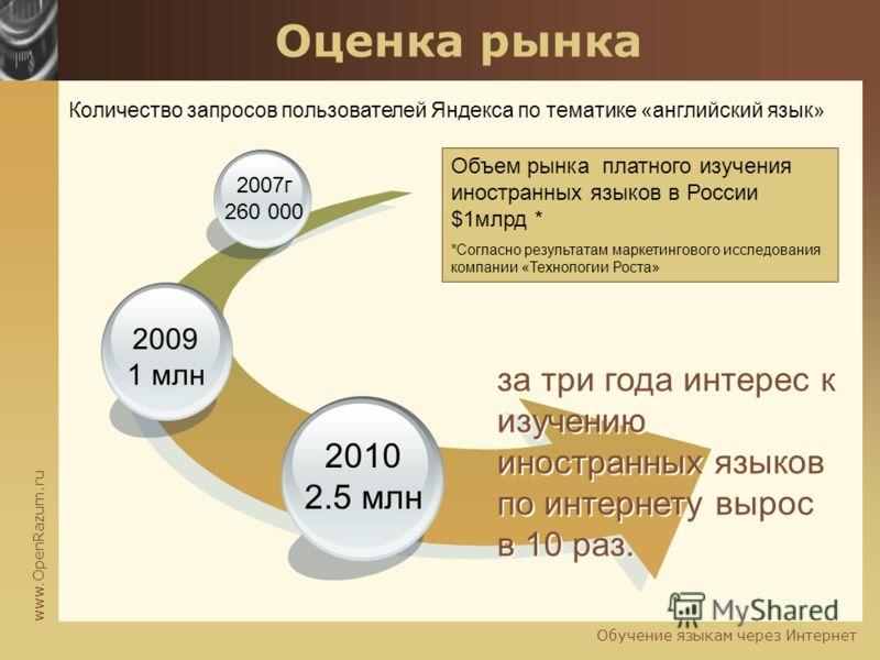 www.OpenRazum.ru Обучение языкам через Интернет Оценка рынка 2010 2.5 млн 2009 1 млн 2007г 260 000 Количество запросов пользователей Яндекса по тематике «английский язык» за три года интерес к изучению иностранных языков по интернету вырос в 10 раз.