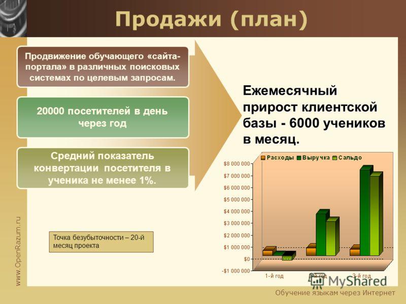 www.OpenRazum.ru Обучение языкам через Интернет Продажи (план) Продвижение обучающего «сайта- портала» в различных поисковых системах по целевым запросам. 20000 посетителей в день через год Средний показатель конвертации посетителя в ученика не менее