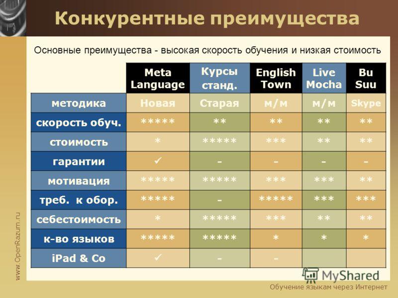 www.OpenRazum.ru Обучение языкам через Интернет Конкурентные преимущества M Meta Language Курсы станд. English Town Live Mocha Bu Suu методикаНоваяСтараям/м Skype скорость обуч.******* стоимость*********** гарантии ---- мотивация***** 1.sh bad find_r