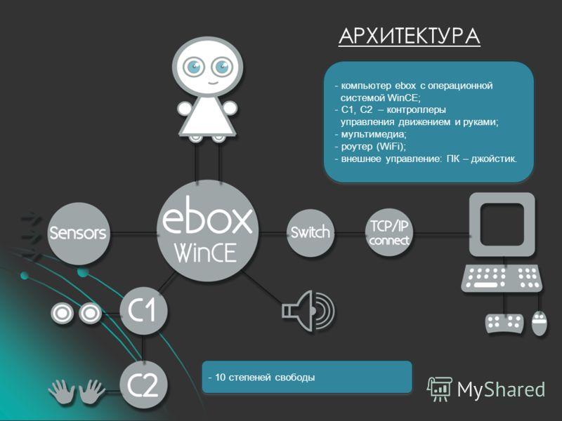 АРХИТЕКТУРА - компьютер ebox с операционной системой WinCE; - С1, С2 – контроллеры управления движением и руками; - мультимедиа; - роутер (WiFi); - внешнее управление: ПК – джойстик. - компьютер ebox с операционной системой WinCE; - С1, С2 – контролл