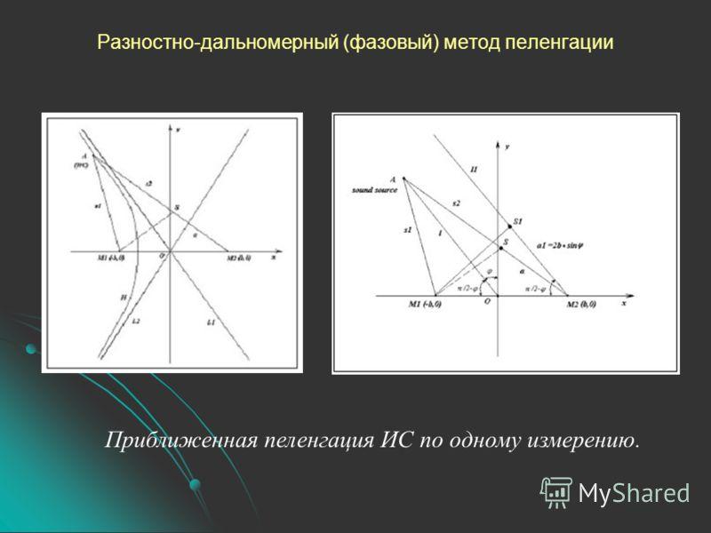 Разностно-дальномерный (фазовый) метод пеленгации Приближенная пеленгация ИС по одному измерению.
