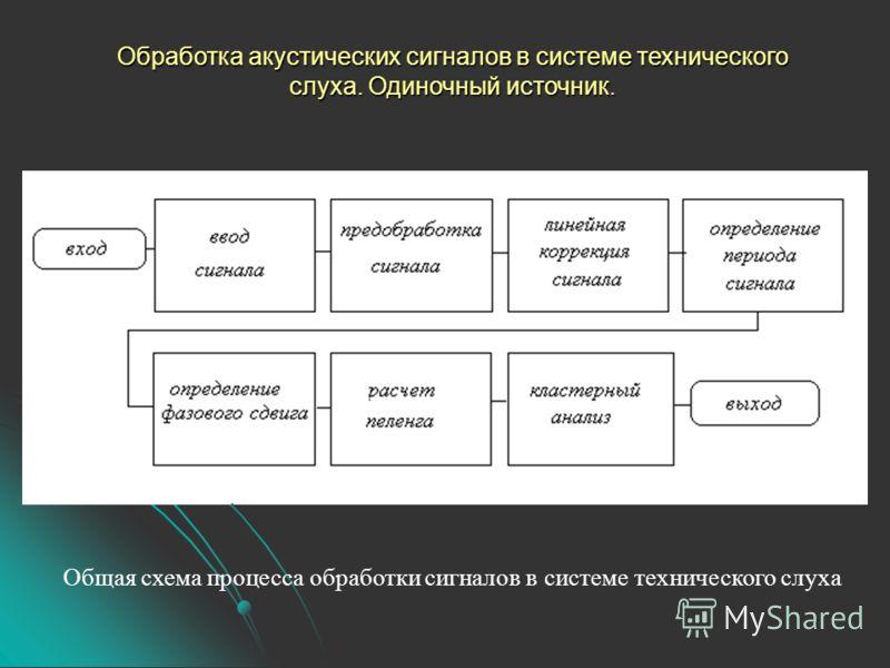 Общая схема процесса обработки сигналов в системе технического слуха Обработка акустических сигналов в системе технического слуха. Одиночный источник.