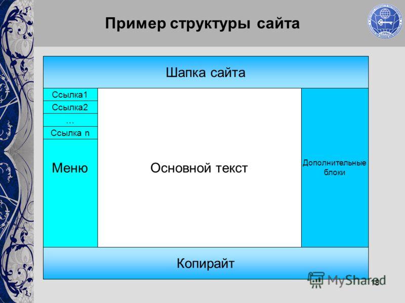 18 Пример структуры сайта Шапка сайта Меню Копирайт Дополнительные блоки Основной текст Ссылка1 … Ссылка2 Ссылка n