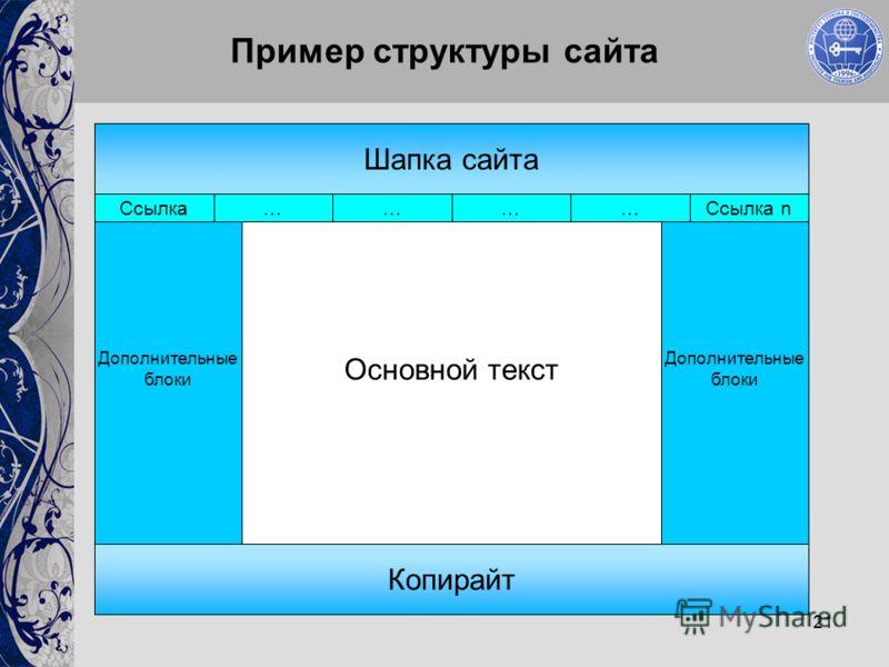 21 Дополнительные блоки Пример структуры сайта Шапка сайта Копирайт Дополнительные блоки Основной текст Ссылка……… …Ссылка n