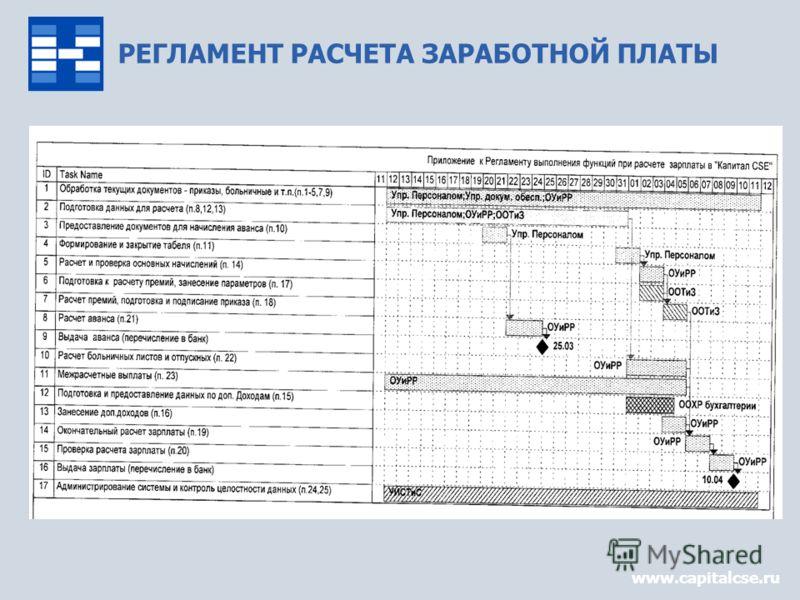 РЕГЛАМЕНТ РАСЧЕТА ЗАРАБОТНОЙ ПЛАТЫ www.capitalcse.ru