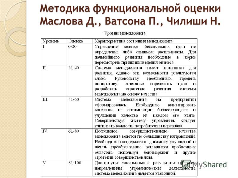 Методика функциональной оценки Маслова Д., Ватсона П., Чилиши Н.