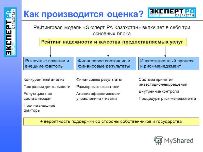 Рейтинговая модель «Эксперт РА Казахстан» включает в себя три основных блока Рейтинг надежности и качества предоставляемых услуг Рыночные позиции и внешние факторы Финансовое состояние и финансовые результаты Инвестиционный процесс и риск-менеджмент