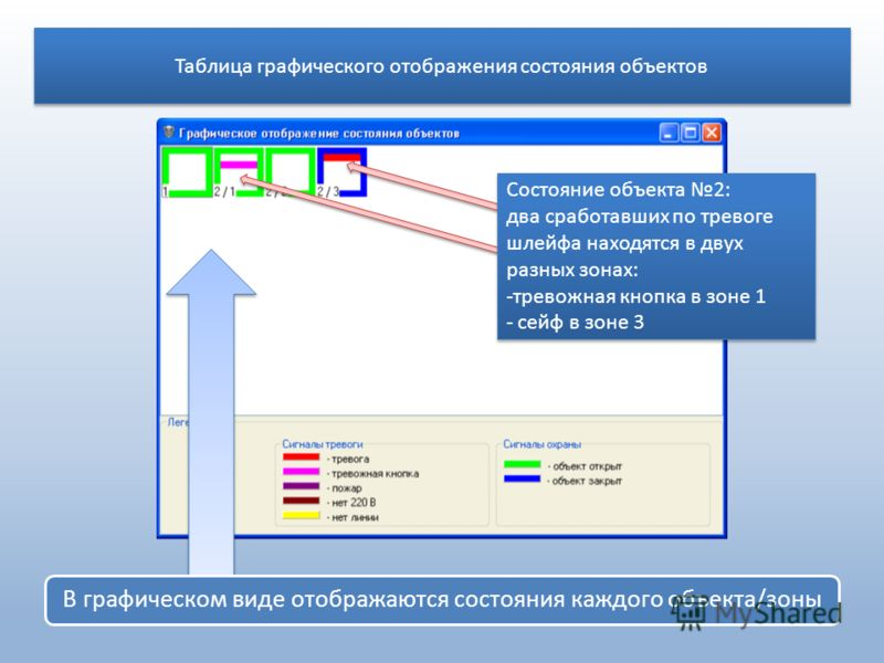 Таблица графического отображения состояния объектов В графическом виде отображаются состояния каждого объекта/зоны Состояние объекта 2: два сработавших по тревоге шлейфа находятся в двух разных зонах: -тревожная кнопка в зоне 1 - сейф в зоне 3 Состоя