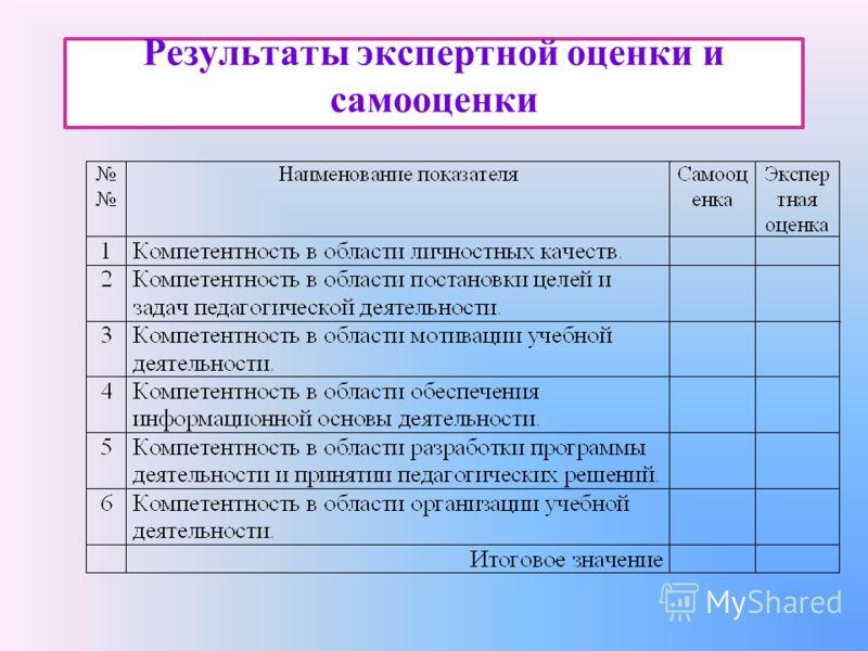 Результаты экспертной оценки и самооценки