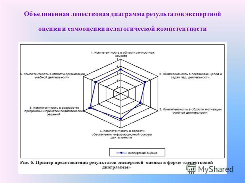 Объединенная лепестковая диаграмма результатов экспертной оценки и самооценки педагогической компетентности
