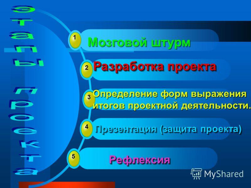 1 Мозговой штурм 2 Разработка проекта 3 4 Презентация (защита проекта) 5 Рефлексия Рефлексия Определение форм выражения итогов проектной деятельности.