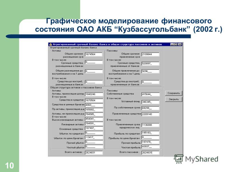 10 Графическое моделирование финансового состояния ОАО АКБ Кузбассугольбанк (2002 г.)