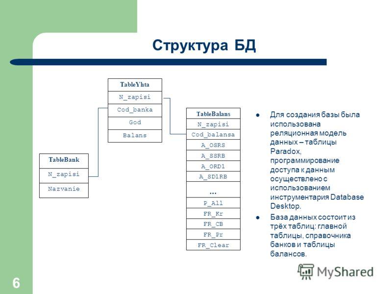 6 Структура БД Для создания базы была использована реляционная модель данных – таблицы Paradox, программирование доступа к данным осуществлено с использованием инструментария Database Desktop. База данных состоит из трёх таблиц: главной таблицы, спра