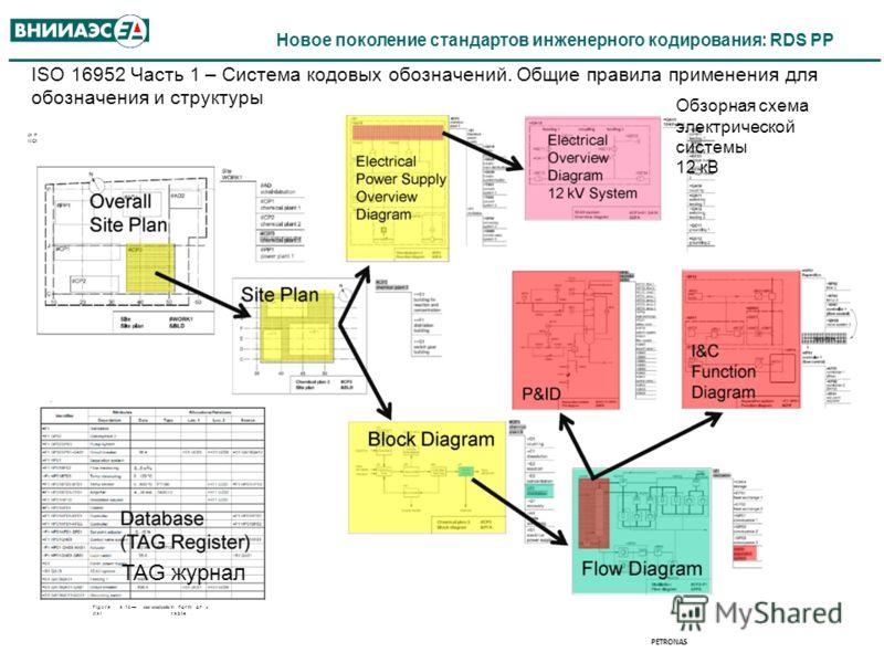 Новое поколение стандартов инженерного кодирования: RDS PP ISO 16952 Часть 1 – Система кодовых обозначений. Общие правила применения для обозначения и структуры A.3 Application examples A.3.1 Conjoint designation At this highest designation level, th