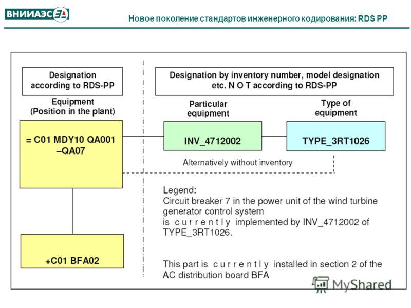 Новое поколение стандартов инженерного кодирования: RDS PP