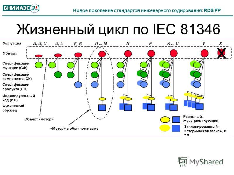 Жизненный цикл по IEC 81346 Ситуация Объект Спецификация функции (СФ) Спецификация компонента (СК) Спецификация продукта (СП) Индивидуальный код (ИЛ) Физический образец Объект «мотор» «Мотор» в обычном языке Реальный, функционирующий Запланированный,