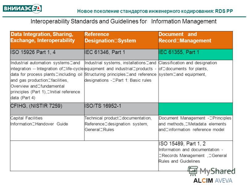 Новое поколение стандартов инженерного кодирования: RDS PP Interoperability Standards and Guidelines for Information Management Data Integration, Sharing, Exchange, Interoperability Reference Designation System Document and Record Management ISO 1592
