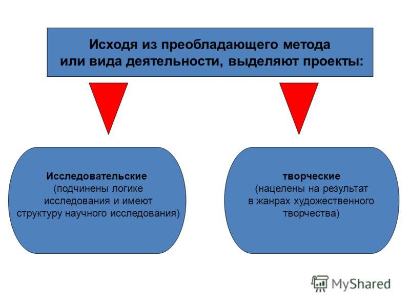 Исходя из преобладающего метода или вида деятельности, выделяют проекты: Исследовательские (подчинены логике исследования и имеют структуру научного исследования) творческие (нацелены на результат в жанрах художественного творчества)