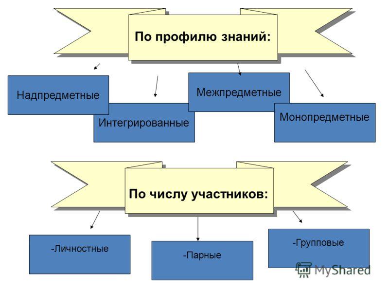 По профилю знаний: Интегрированные Надпредметные Межпредметные Монопредметные -Личностные -Парные -Групповые По числу участников: