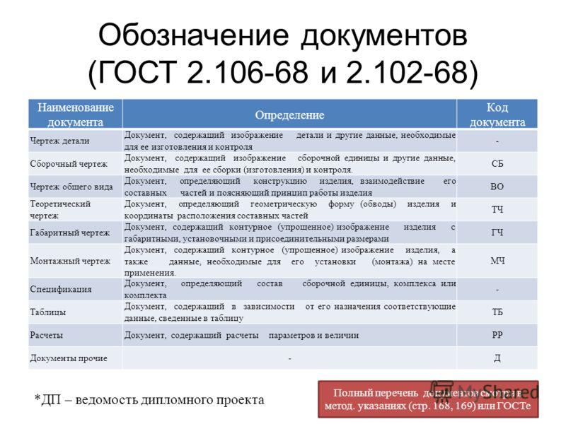 Обозначение документов (ГОСТ 2.106-68 и 2.102-68) Наименование документа Определение Код документа Чертеж детали Документ, содержащий изображение детали и другие данные, необходимые для ее изготовления и контроля - Сборочный чертеж Документ, содержащ