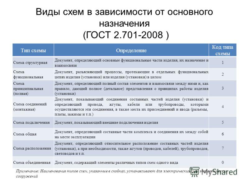 Виды схем в зависимости от основного назначения (ГОСТ 2.701-2008 ) Тип схемыОпределение Код типа схемы Схема структурная Документ, определяющий основные функциональные части изделия, их назначение и взаимосвязи 1 Схема функциональная Документ, разъяс